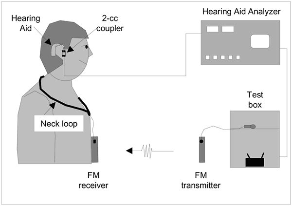 An Fm System Or Frequency Modulated System Is A Device