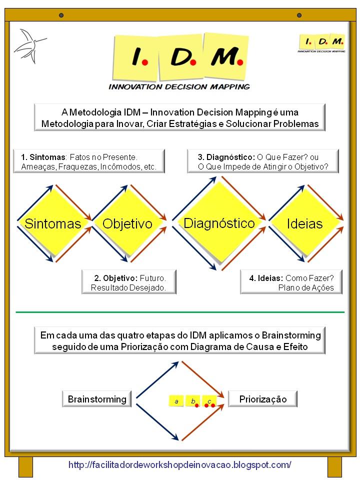 Resumo Infografico da Metodologia IDM Innovation Decision Mapping.   Metodologia para Inovação, Estratégia e Solução de Problemas
