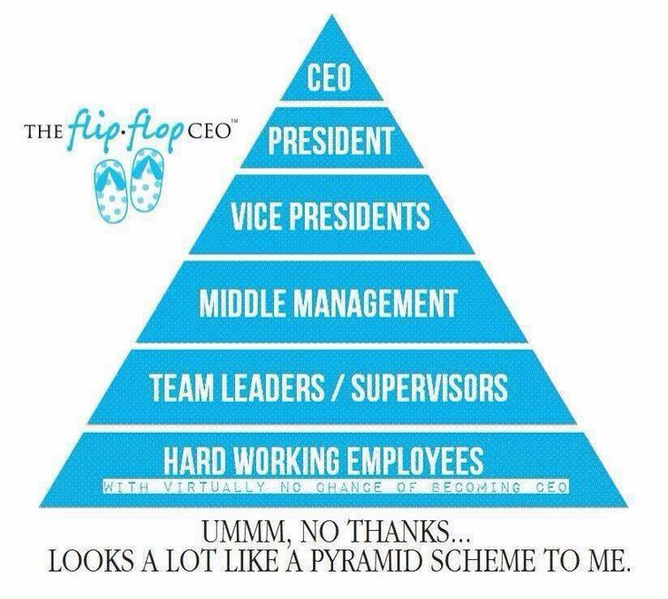 Every business looks like a pyramid. Only difference with Rodan&Fields and direct sales- everyone is a CEO and has the potential to run their own empire.  It's up to you how big (or little) you want your empire and paycheck to be. No one makes the decisions  on your pay raise but you!!!    #growyourownempire #joinme  lisaanderson1.myrandf.biz
