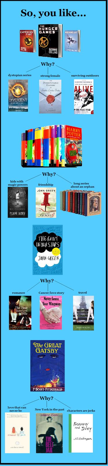 More books to read based on books you've already read! #books