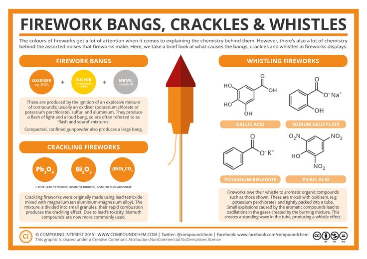 With the 5th of November approaching, the distant reports of early fireworks displays can already be heard in the evenings here in the UK.Discussion on the chemistry of fireworks usually centres o...