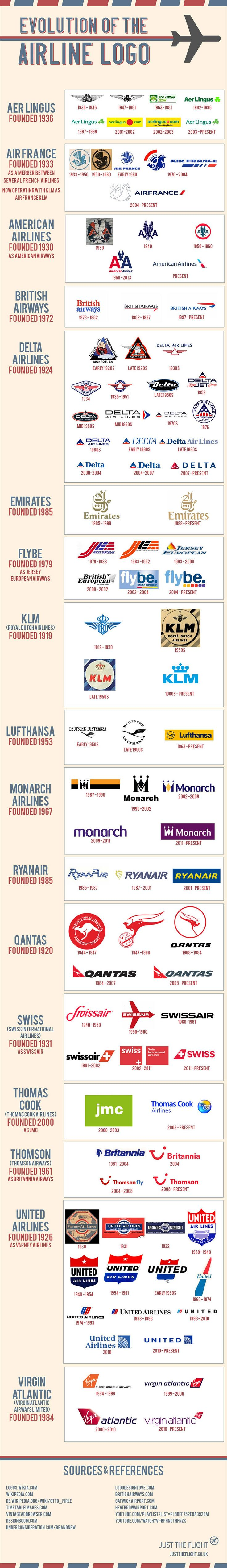 Evolution of the airline logo this is a really cool chart and shows me what air line logos should look like and how they have developed through the year. A common theme that I have noticed is that the majority of them are using blue and red in there colour scheme also I like the wings on some of them as it keeps with the theme of an air line