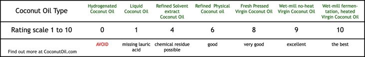 types of coconut oil on rating scale