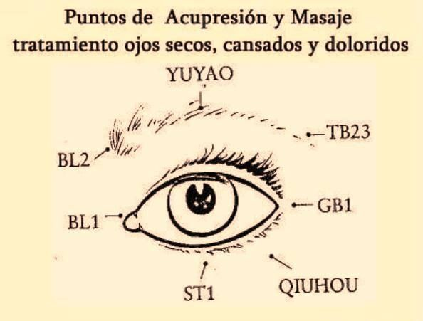 188 best acupuntura mtc images on pinterest acupuncture wonderful article on eye care including do it yourself acupressure instructions and lifestyle changes to improve eye health and sight solutioingenieria Choice Image