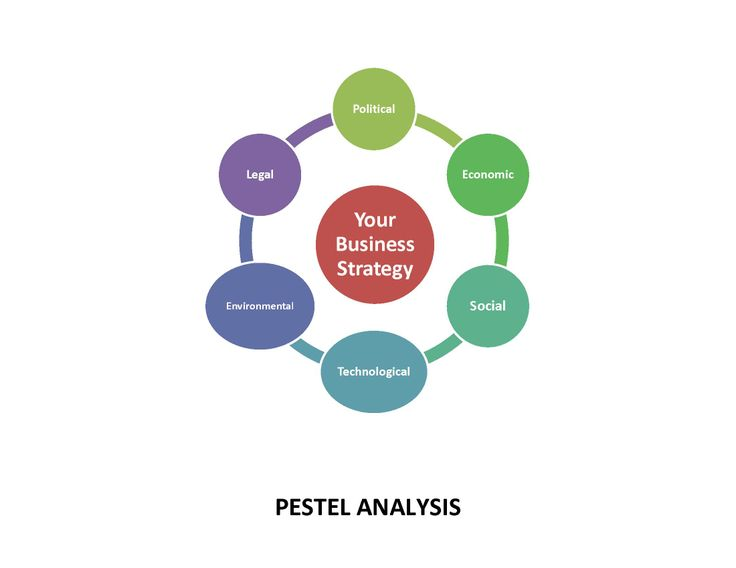 pestel industry and competitive analysis Strategic analysis of starbucks corporation 1) introduction: there are no switching costs for the consumers even thought it's a competitive industry.