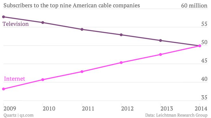 For the first time, more Americans subscribe to cable internet than cable TV By Zachary M. Seward @zseward August 16, 2014