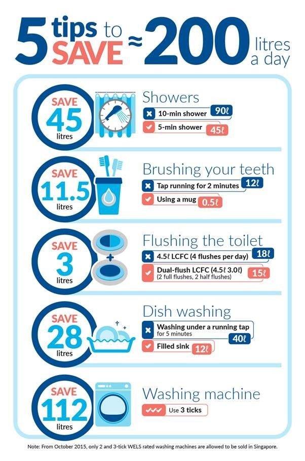 34 best water savings images on pinterest pdf brochures for How to conserve water at home