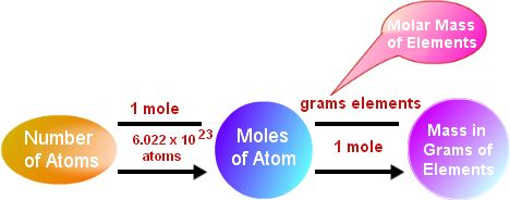 Molar Mass Equation