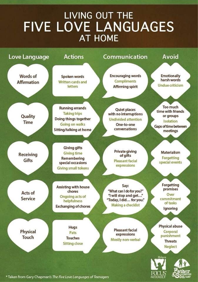 "Useful little chart for ""Living Out the Five Love Languages at Home."""