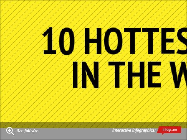 10 Hottest cities in the world