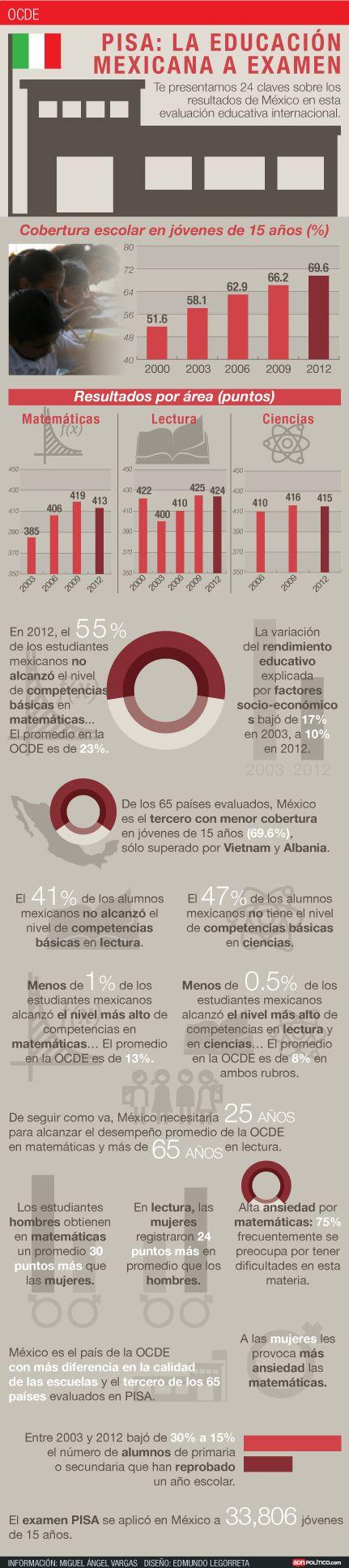 El informe PISA 2013 en México #infografia #infographic #education