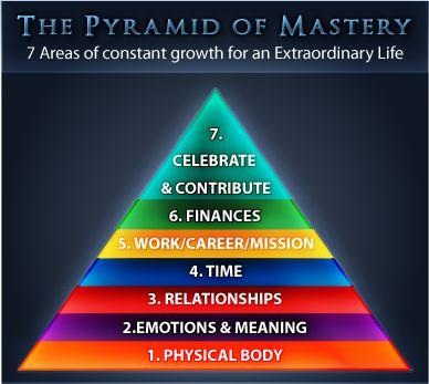 The Pyramid of Mastery- Tony Robbins