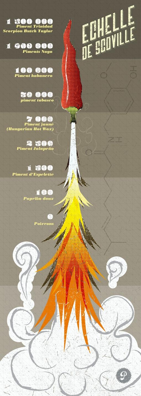 L' échelle de Scoville #echelle #échelle #piment #scoville