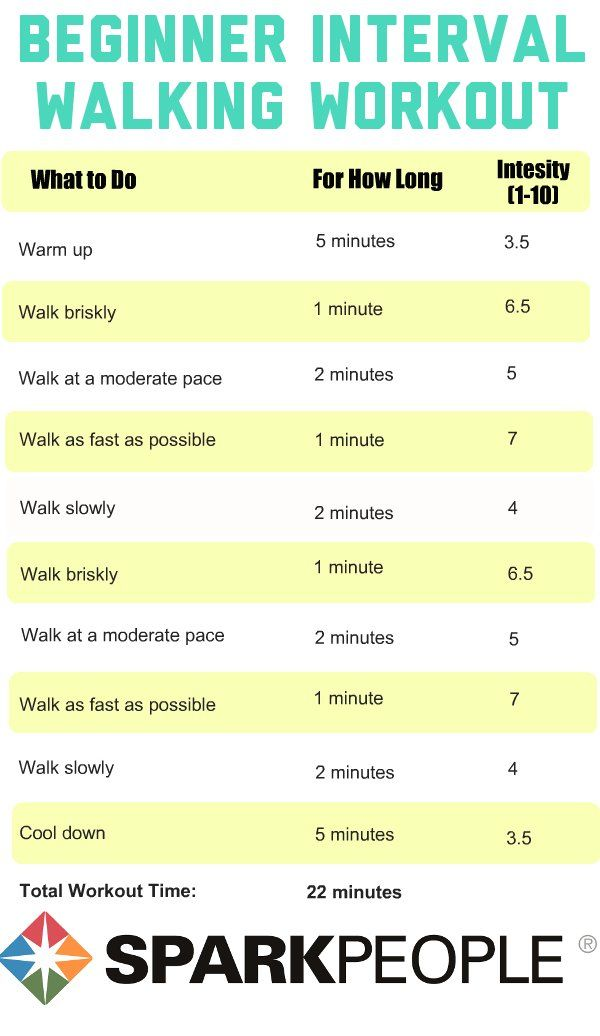 Walking Workouts with Intervals - beginner, intermediate, advanced | SparkPeople