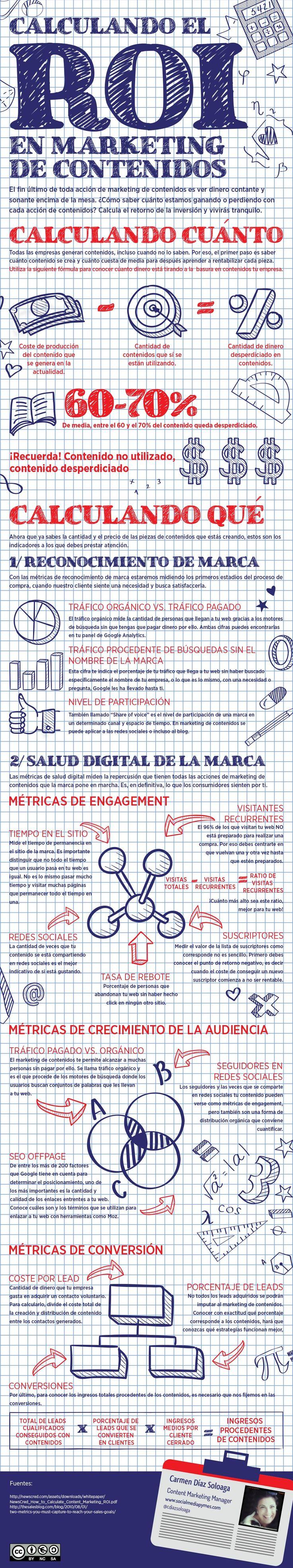 Calculando el ROI en Marketing de Contenido. infografía en español. #CommunityManager