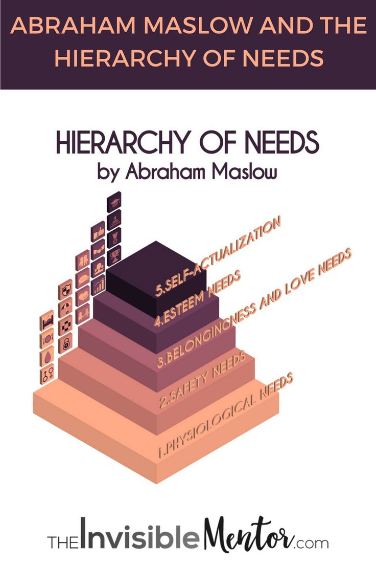 "You've probably heard of Maslow's Hierarchy of Needs, but how much do you know? I mentioned that when generating ideas from the books you read, you should tie it to a human need, but what are the needs? This article, ""Abraham Maslow and the Hierarchy of Needs"", gives you information to start using the concept. Click through to read, you'll also discover people whom Maslow considered were self-actualized."