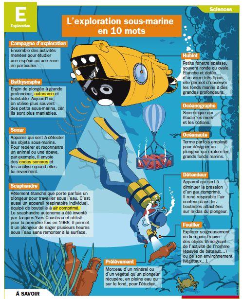 Fiche exposés : L'exploration sous-marine en 10 mots