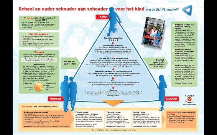 School en ouders schouder aan schouder voor het kind
