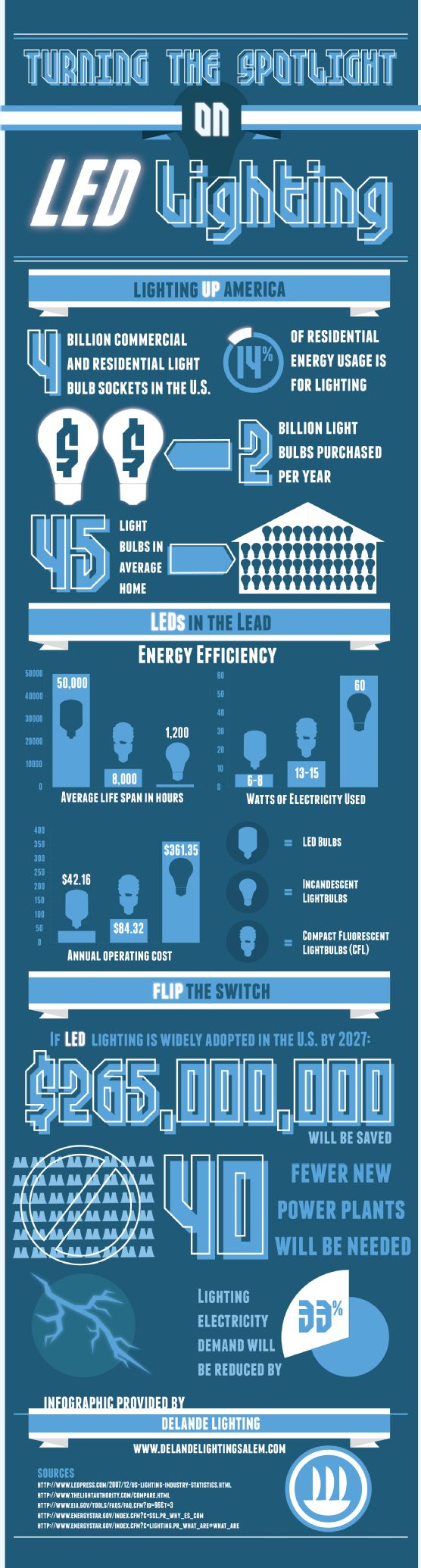 1000 Images About LED Infographics On Pinterest