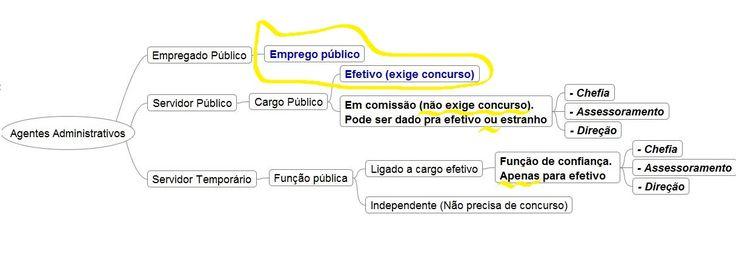 Fonte útil: http://www.forumconcurseiros.com/forum/showthread.php?t=250632  http://www.planalto.gov.br/ccivil_03/...