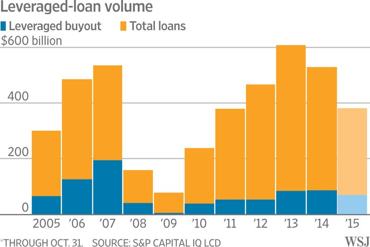 Feds Win Fight Over Risky-Looking Loans - WSJ