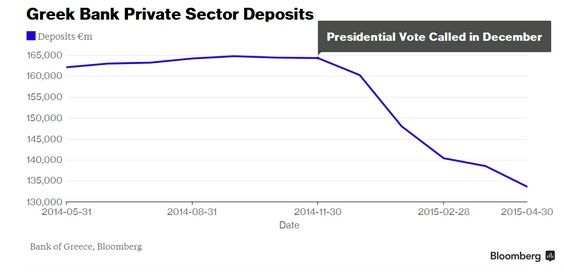 Greek Bank Private Sector Deposits