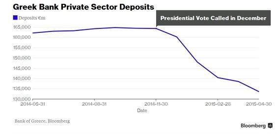 Greek Bank Private Sector Deposits