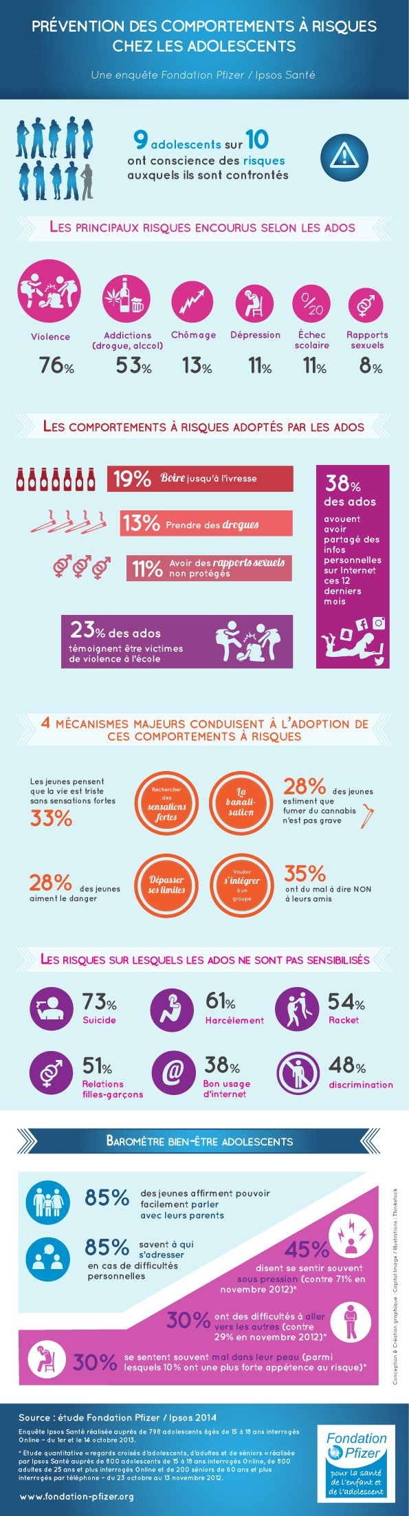 Infographie : les comportements à risque chez les adolescents #santé