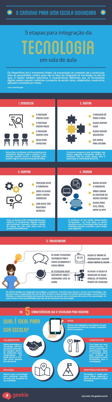 Integração de tecnologia na sala de aula: 5 fases para a inovação