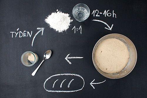 Krmení kvásku - lžíce kvásku z ledničky - přidáme žitnou mouku a vodu na jeden chleba v poměru 1:1 - necháme 12 až 16 hodin nakynout - lžíci kvásku vrátíme do umyté skleničky - ze zbytku kvasu pečeme!