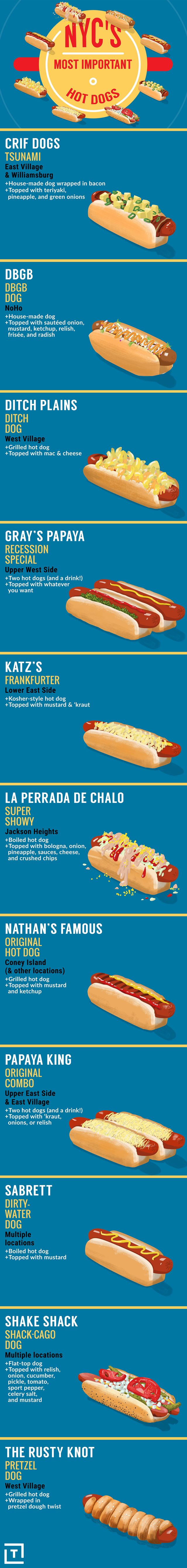 What is your favorite type of NYC hot dog?