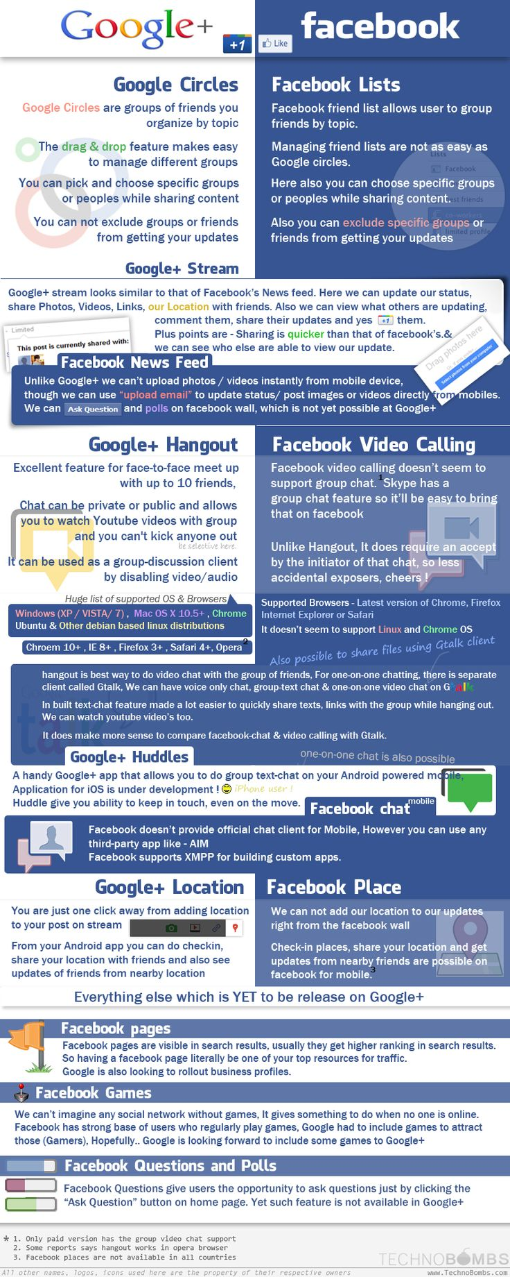 """Google+ vs Facebook Feature Comparison Infographic - not like it's really an """"either-or"""" situation though really."""
