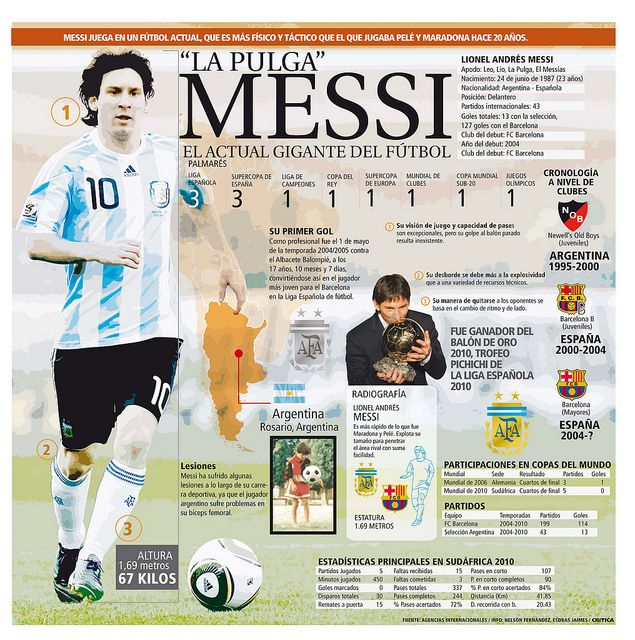 Messi - the Soccer Giant