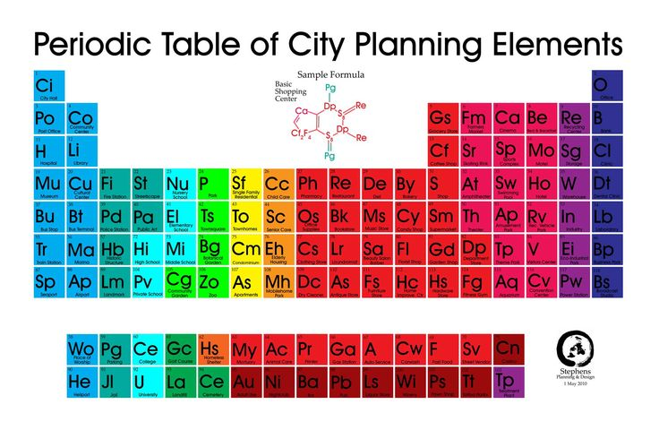 Great elements of a city! Fine grain means less car dependence, more walking and good health. http://www.planetizen.com/files/periodictable.jpg