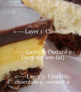 Nanaino bars = YUM! Recipes (regular to interesting variations). Seeking Sweetness in Everyday Life - CakeSpy - Foodbuzz 24x24: Nanaimo BarExtravaganza