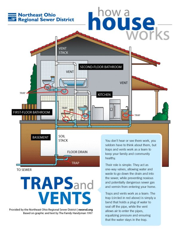 How a house works a simple plumbing diagram of traps and - How do heated bathroom floors work ...