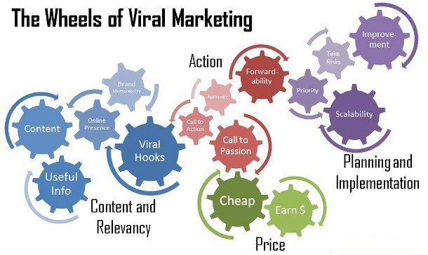 viral-marketing-infographic #infographic #marketing