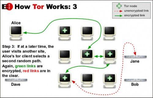 Cum Functioneaza TOR