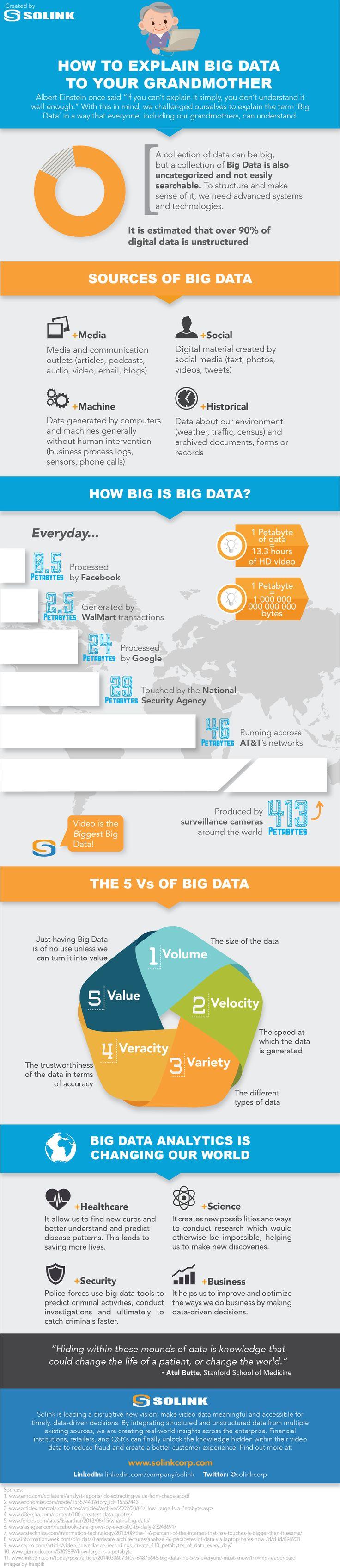 Cómo explicar Big Data a tu abuela #infografia #infographic