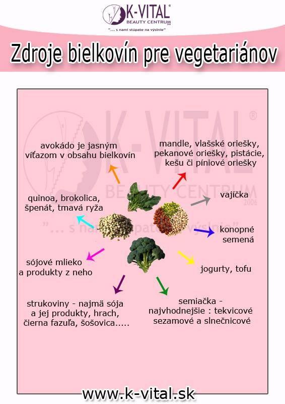 bielkoviny a vegetariani