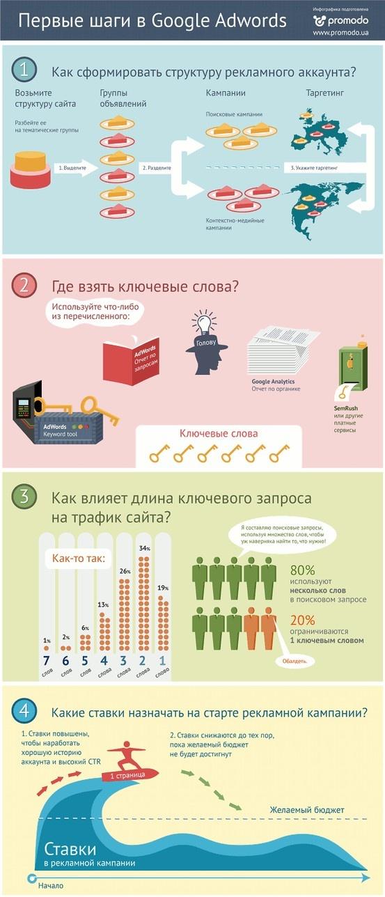 Инфографика: Как проводить рекламную кампанию в Google AdWords — Инфографика