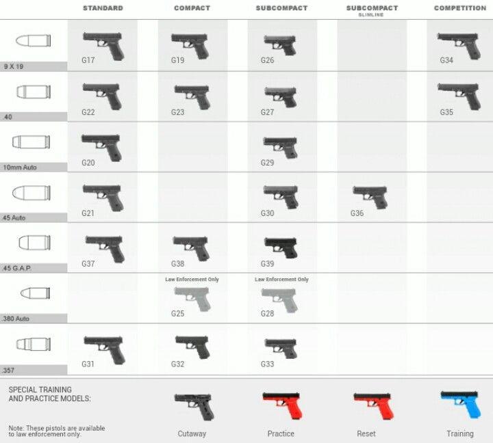 Glock model & chambering diagram