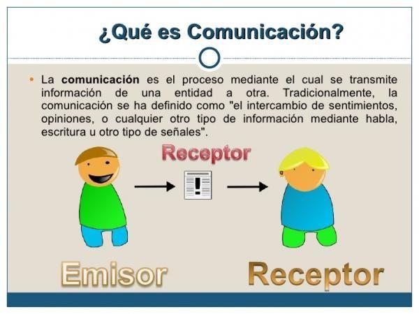 Descubre Cuáles Son Los Elementos De La Comunicación Resumen Fácil Elementos De La Comunicacion Actividades De Comunicación Comunicacion