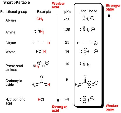 Organic chemistry is simply Lewis acid-base reactions. This table helps to explain relative acidity and basicity.