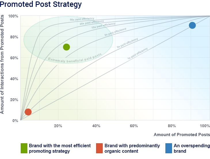 Do you know why your competition is outperforming you on social? With Socialbakers Promoted Post Detection, you can answer that question and start taking steps to fix it.