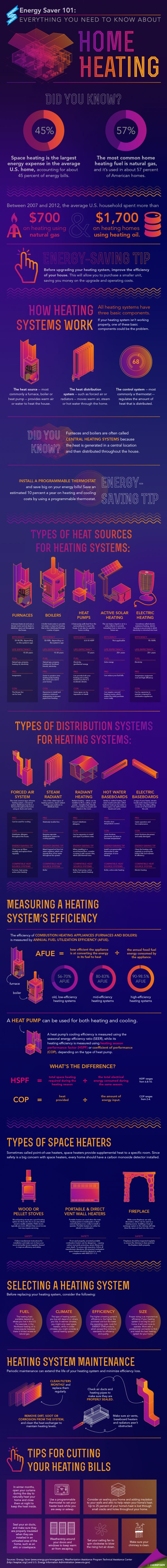 "Our new Energy Saver 101 infographic lays out everything you need to know about home heating -- from how heating systems work and the different types on the market to what to look for when replacing your system and proper maintenance. Download a <a href=""/node/784286"">high-resolution version</a> of the infographic or individual sections. 