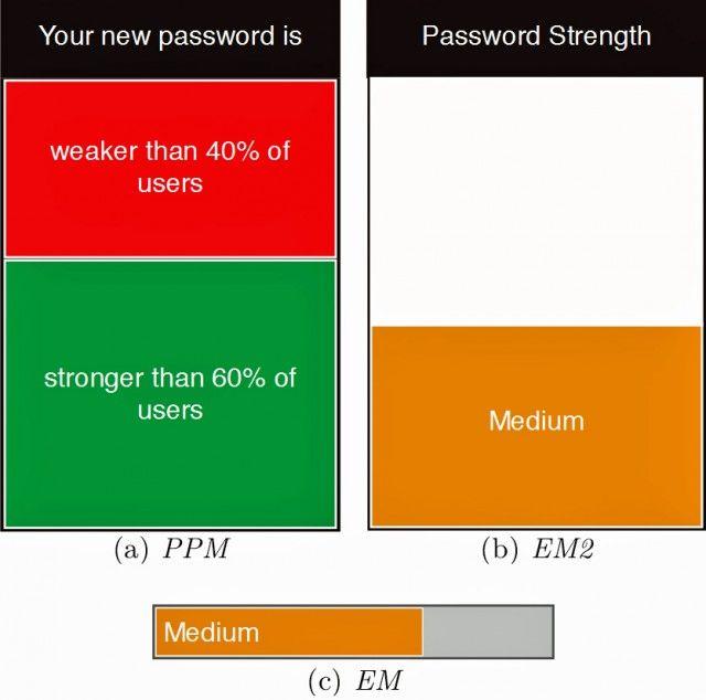 It's official: Password strength meters aren't security theater | Ars Technica