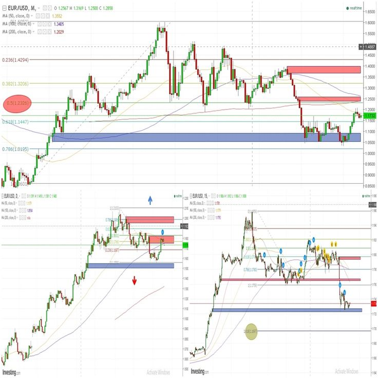 """Yellen's Hint Tax Plan US & Fed: Trading Dollar on EURUSD GBPUSD & AUDUSD  Forex analysis title translation for today;  """"Yellen's Hint Tax & Fed: Trading Dollar on EURUSD GBPUSD & AUDUSD"""" or click => here  You could translate it to know in-depth analysis share it see and create the levels of supply - demand based on rectangle shape on the charts and follow the author to receive new update SnD directly. """"A simple price action in the lowest - biggest time frame breakout & pullback on a certain…"""