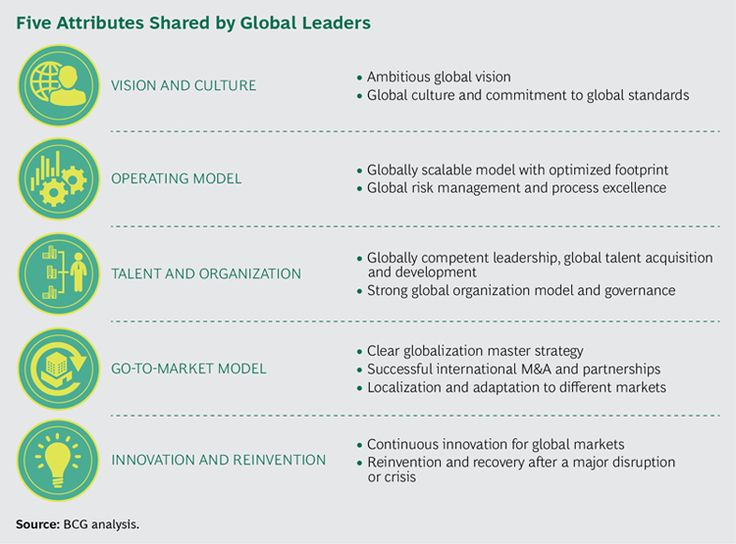bcg.perspectives - How Challengers Have Achieved Global Leadership