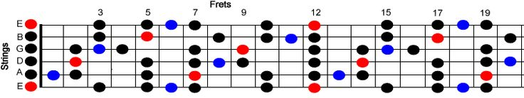 e pentatonic blues scale